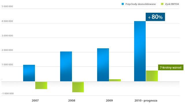 Wykres: Prognoza wyników finansowych na 2010 rok