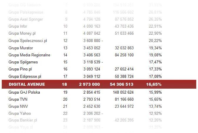 Wykres: ranking mediów internetowych w Polsce (źródło: Gemius Megapanel 08.2010)