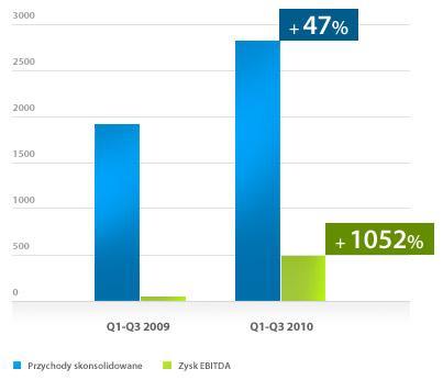 Wykres: wzrost skonsolidowanych wyników finansowych narastająco po 3 kwartałach 2010 w stosunku do 2009